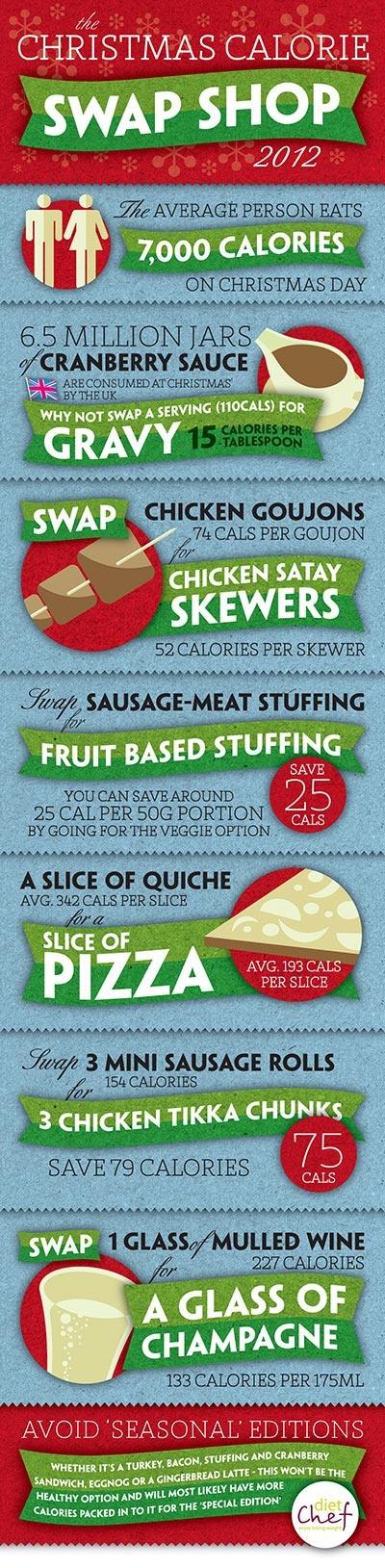 Diet Chef - Christmas Calorie Swap Shop