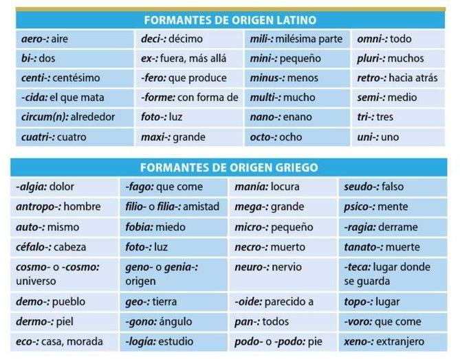 Lista de los principales sufijos y prefijos grecolatinos