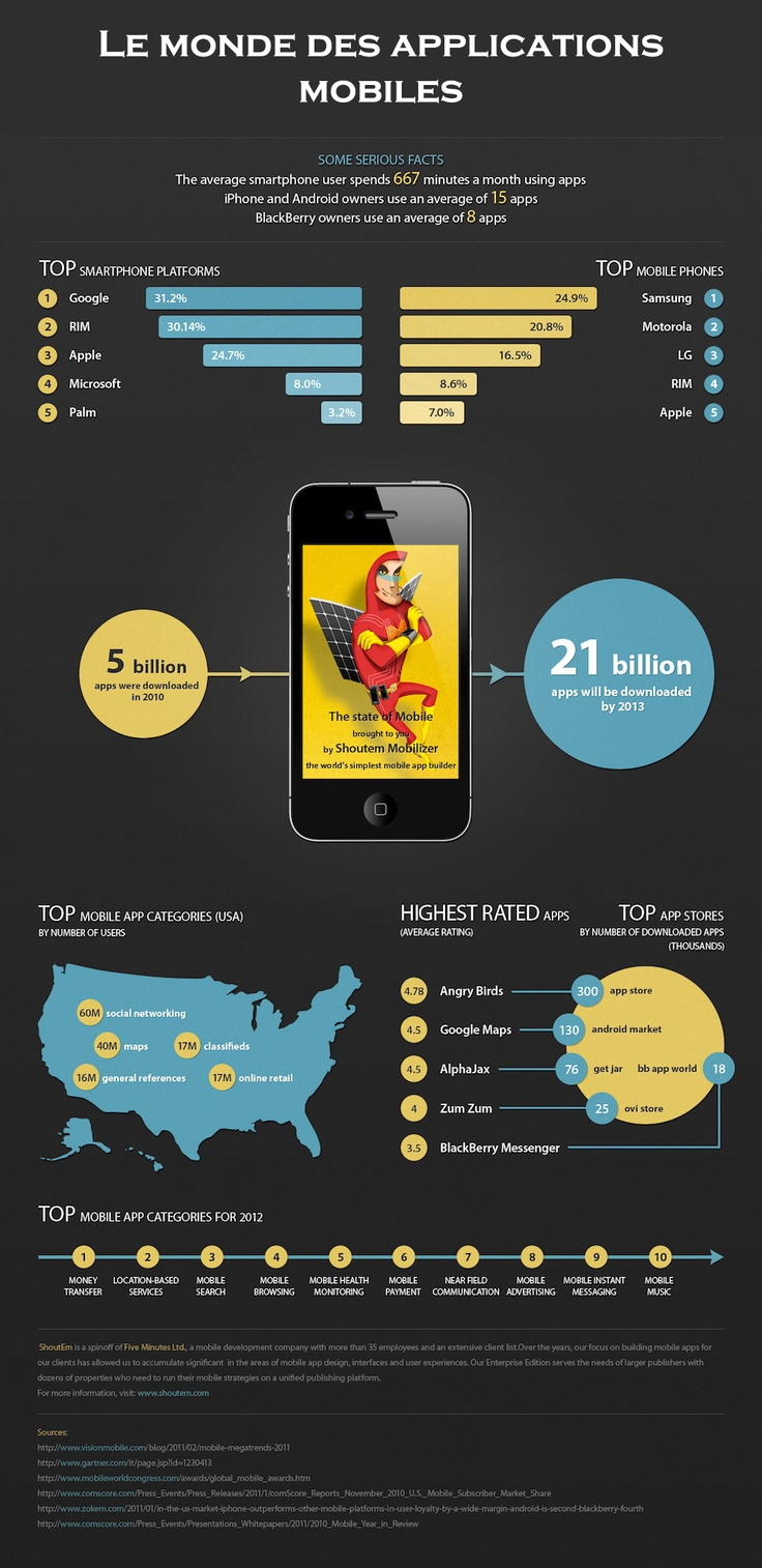 Mobile apps  #infographic #infographie