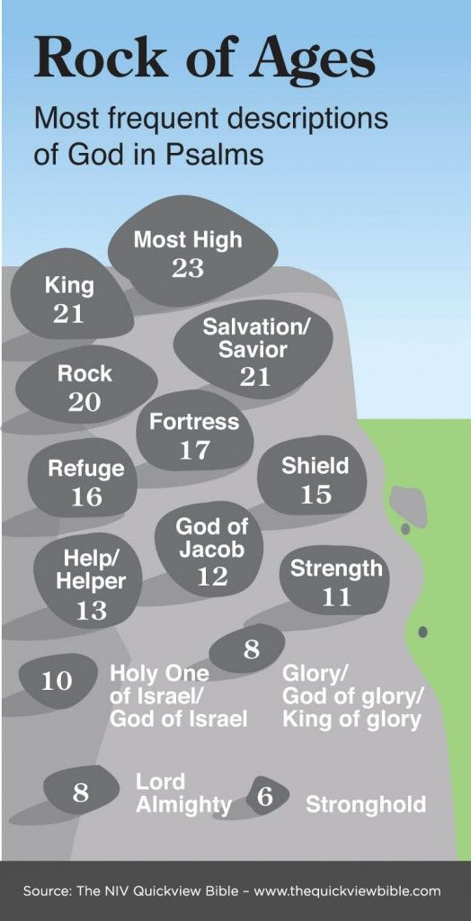 Descriptions of God in the Psalms. From the Illustrated Online Bible Study: www.bibleversesabout.org/bible/