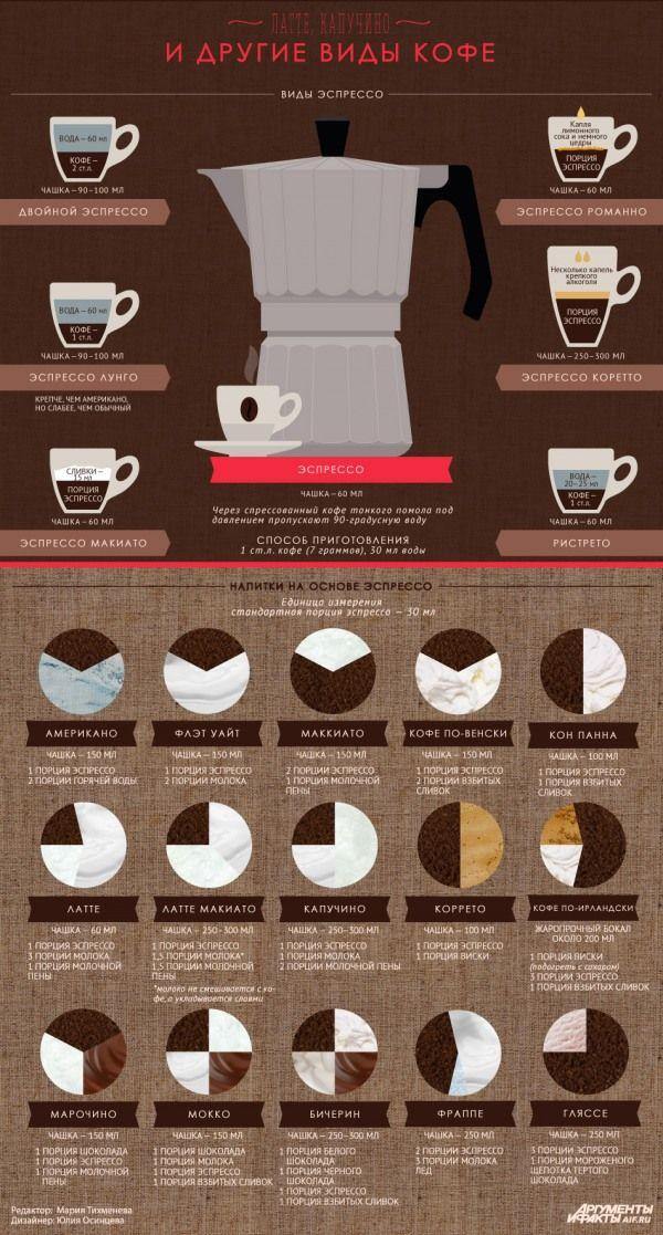 Латте, капучино и другие виды кофе — «Лица»