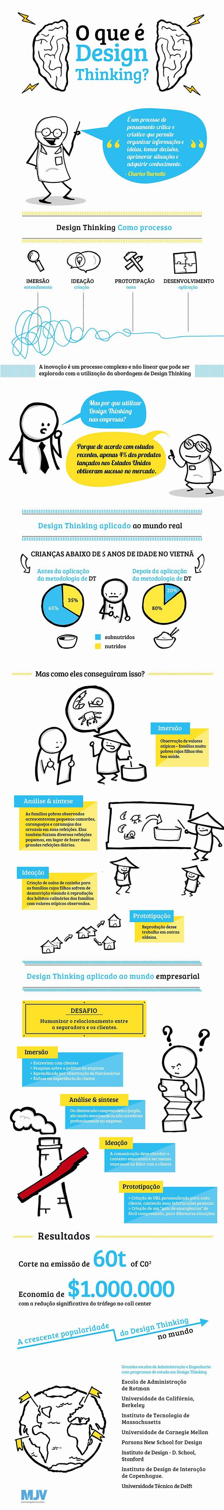 O que é Design Thinking? - Assuntos Criativos