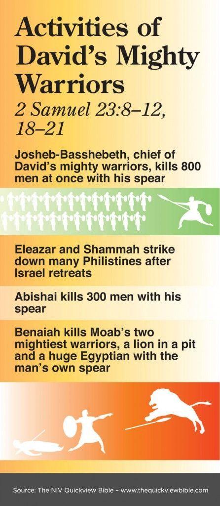 The Quick View Bible » Activities of David's Mighty Warriors - 2 Samuel