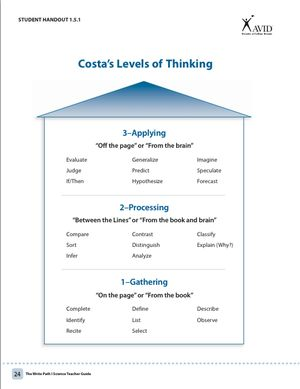 AVID Costa's Levels of Thinking