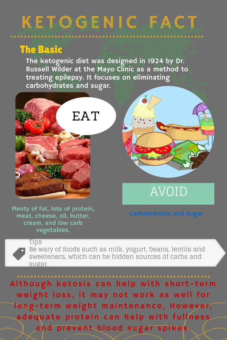 60 best images about Bodybuilding cutting diet on Pinterest | Muscle, Ketogenic diet plan and ...