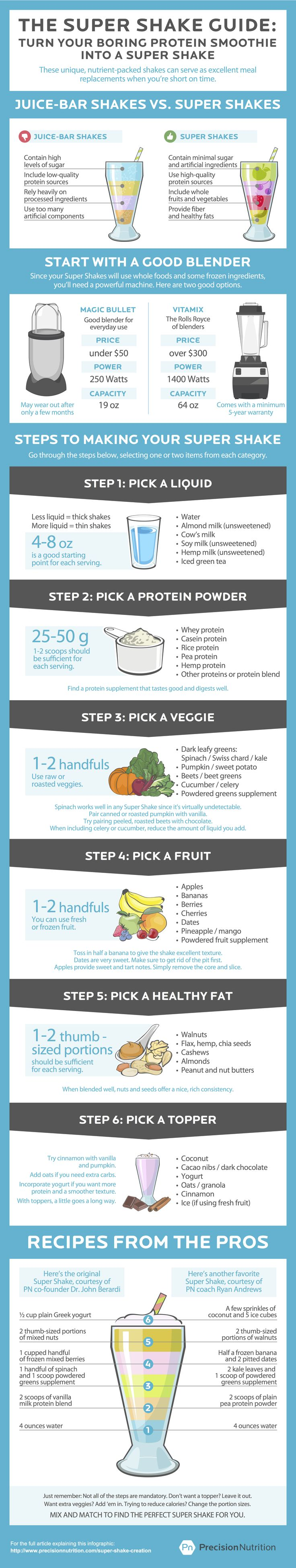 precision nutrition Super Shake Guide How (and why) to make the perfect Super Shake [Infographic]. Delicious liquid meals that save time, no...