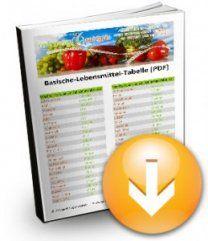 Basische Lebensmittel Tabelle PDF Download