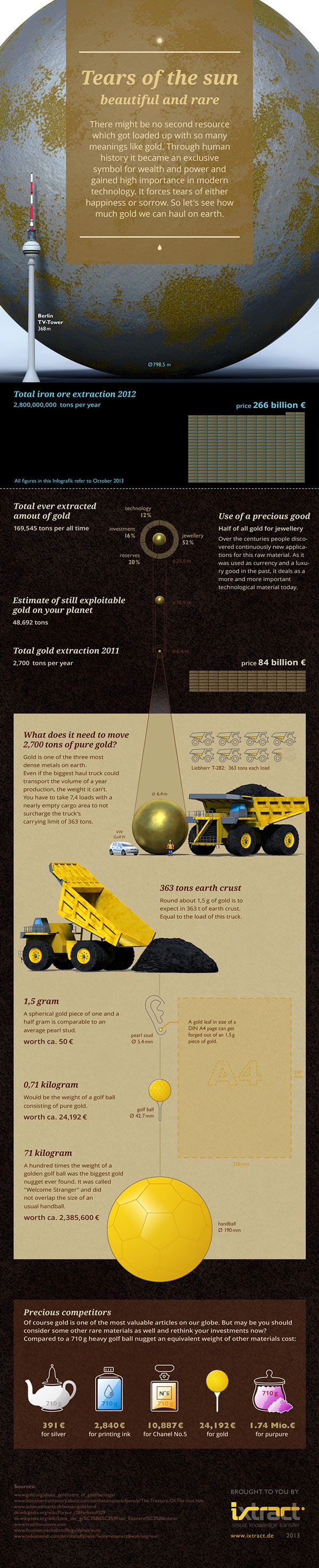 As the technology is achieving new heights and meeting new challenges day by day:the usage of gold in technology has become vital. As this infographic depicts that 12% of its use in technology like protective coating on many artificial satellites, reflectorof radio and electromagnetic waves has made the gold a metal of choice for a wide variety of industries.  Source: https://www.behance.net/gallery/12262465/ixtract-Tears-of-the-sun