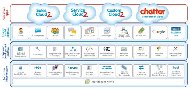 Salesforce products: Social CRM, Sales Cloud 2