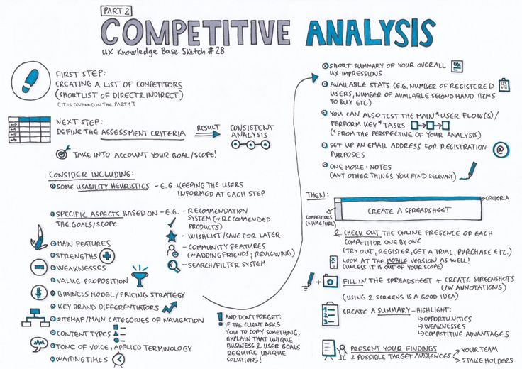 10 best Competitive analysis images on Pinterest Competitive