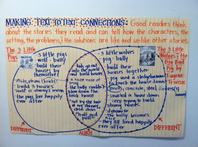 Making Text to Text Connections Anchor Chart - Think Aloud - Comprehension Lesson - Three Little Pigs vs. The Three Little Wolves and the Big Bad Pig by Eugene Trivizas - I used this in a second grade classroom. We began by summarizing the classic version of The Three Little Pigs.