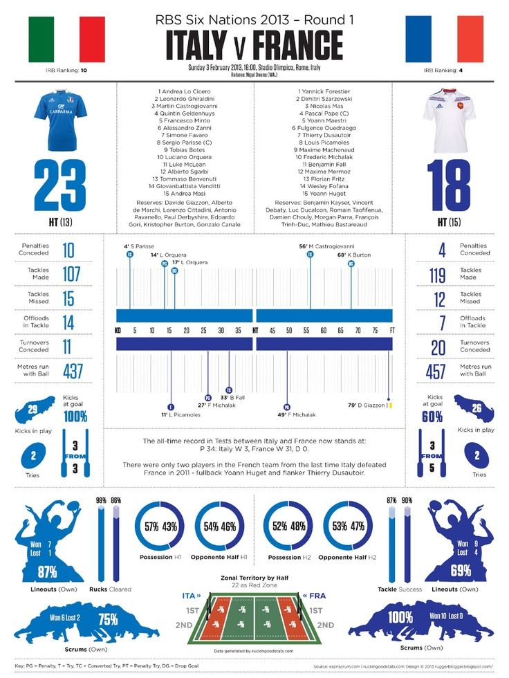 ruggerblogger: 2013 Six Nations ITALY v FRANCE