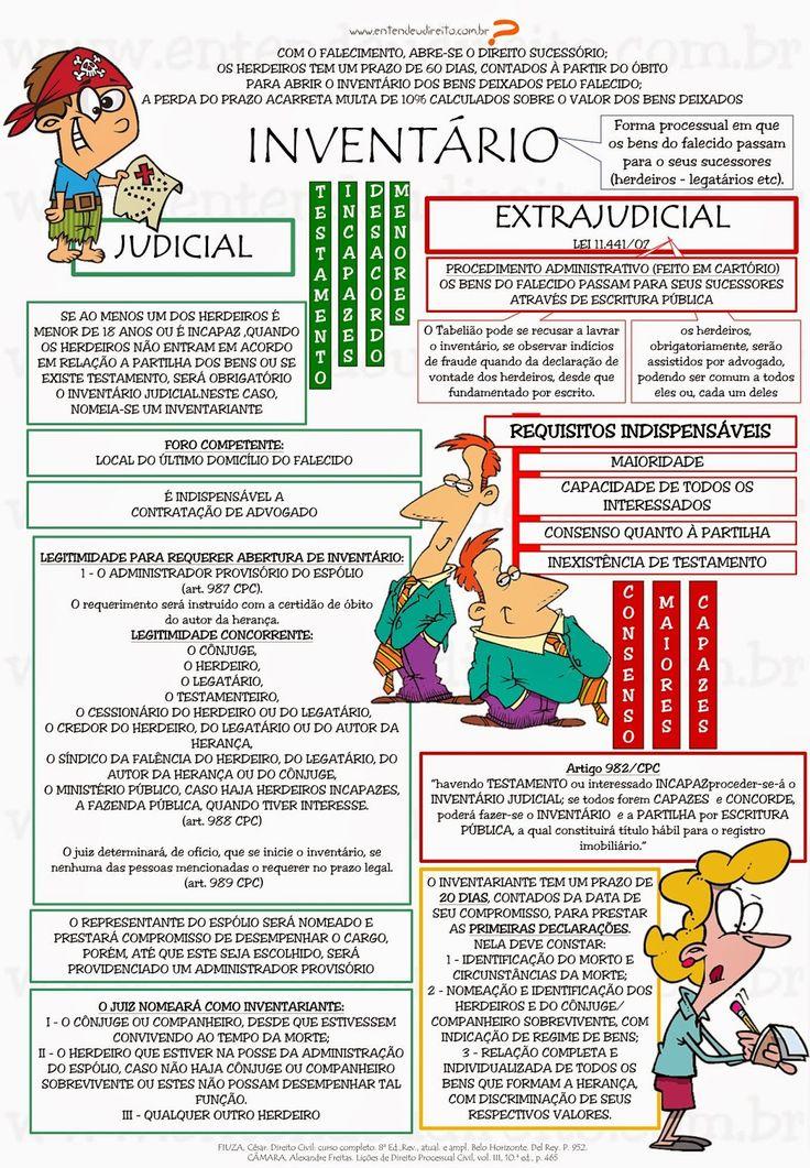 ENTENDEU DIREITO OU QUER QUE DESENHE ???: INVENTÁRIO