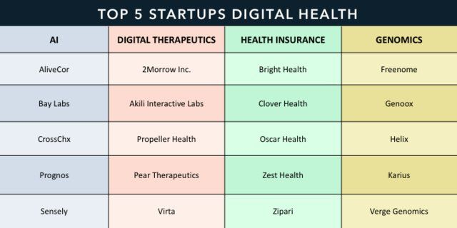 The Top 5 Startups Disrupting Healthcare Within Ai Digital