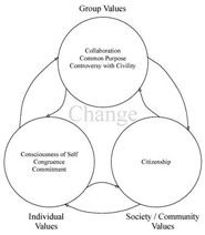 Social Change Model