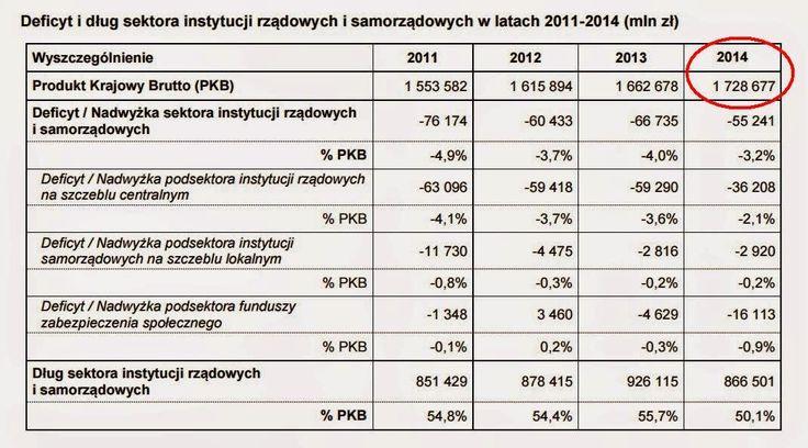 Biznes i prognozy: 2014 PKB Polski 1729 mld zł ( 548 mld USD) - prognoza z 18.10.2014 r. trafiona