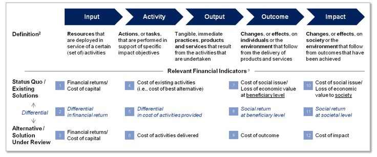Mapping Financial Analysis To Different Stages Of The Impact Value