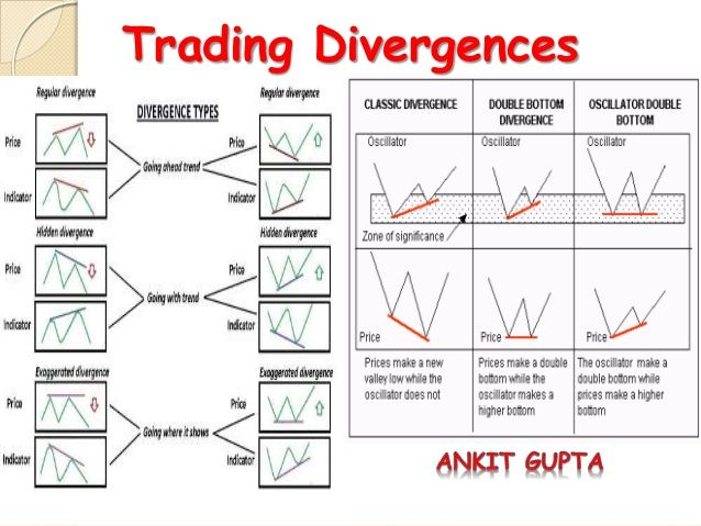 Options trading patterns