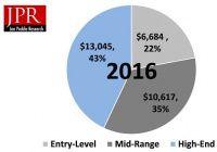 По данным Jon Peddie Research, рынок игровых компьютеров превысил $30 млрд    Jon Peddie Research оценила мировой рынок игрового оборудования в $30 млрд в 2016 году. Аналитики считают, что он продолжит в ближайшие три года расти со средним темпом 6% в год.    #wht_by #новости #компьютерные_игры    Читать на сайте https://www.wht.by/news/itmarket/62413/?utm_source=pinterest&utm_medium=pinterest&utm_campaign=pinterest&utm_term=pinterest&utm_content=pinterest
