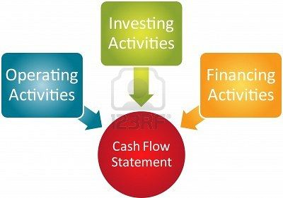 Cash Flow Statement is a statement which shows the Changes in the Cash Position of an organisation between 2 periods