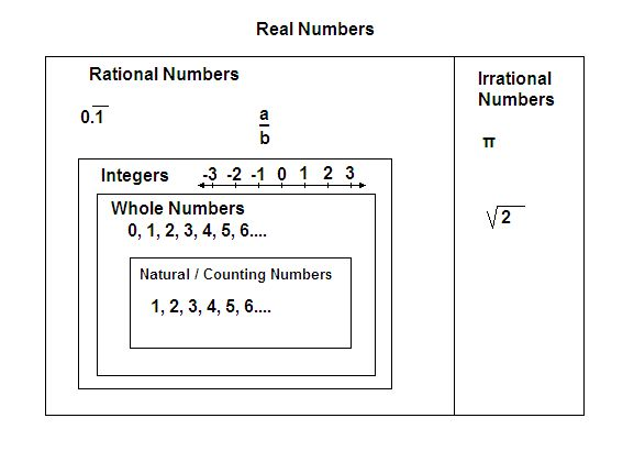 Worksheets Maths Life Skill Worksheets On Number System 1000 images about math number systems on pinterest equation real system the png