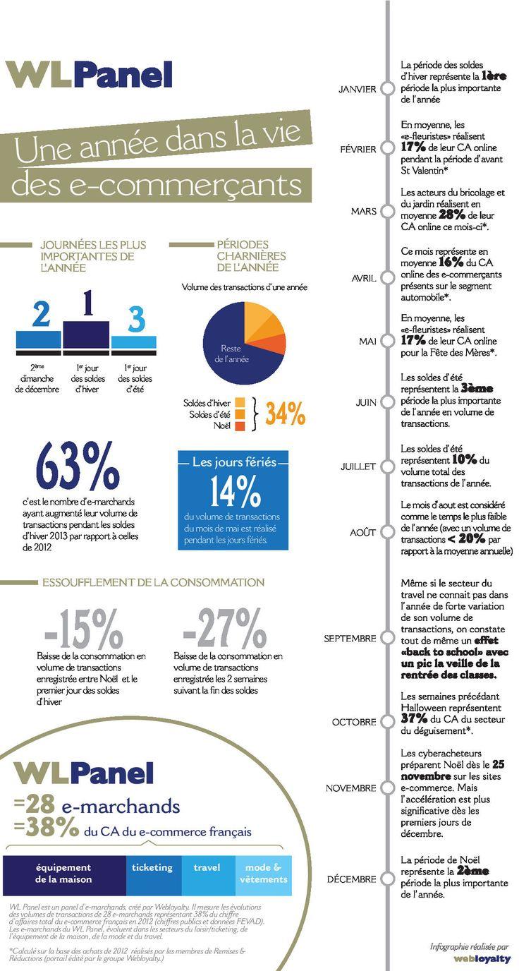 #Infographie : que se passe-t-il dans la vie d'un e-commerçant? via@journaldunet #ebusiness #Entrepreneuriat