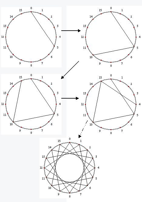 Jumps of 5 Around a 16 Dot Circle