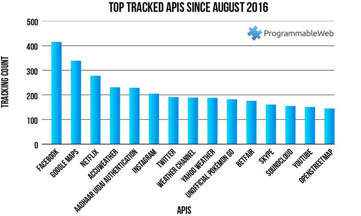40 best Analytics App and API images on Pinterest Chart