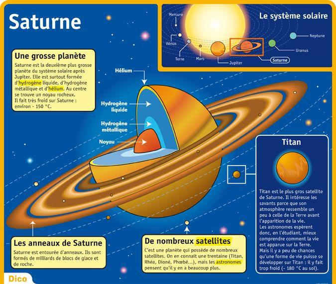Fiche exposés : Saturne