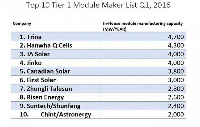 Top-10-Tier-1-Module-Maker-List-Q1-2016.jpg (640×406)