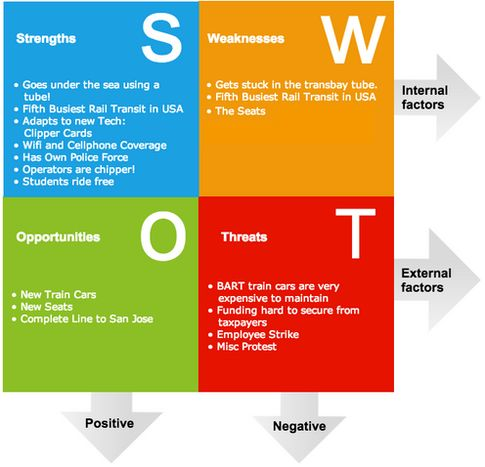 007 A potential investor just asked to see my SWOT analysis