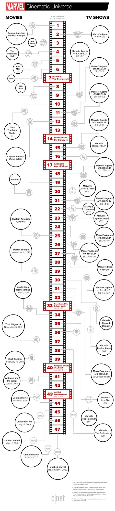 Infographic: We've laid out every Marvel movie and TV show -- and the absolute ideal order for watching them -- so you can check out the latest Marvel properties superprepared.