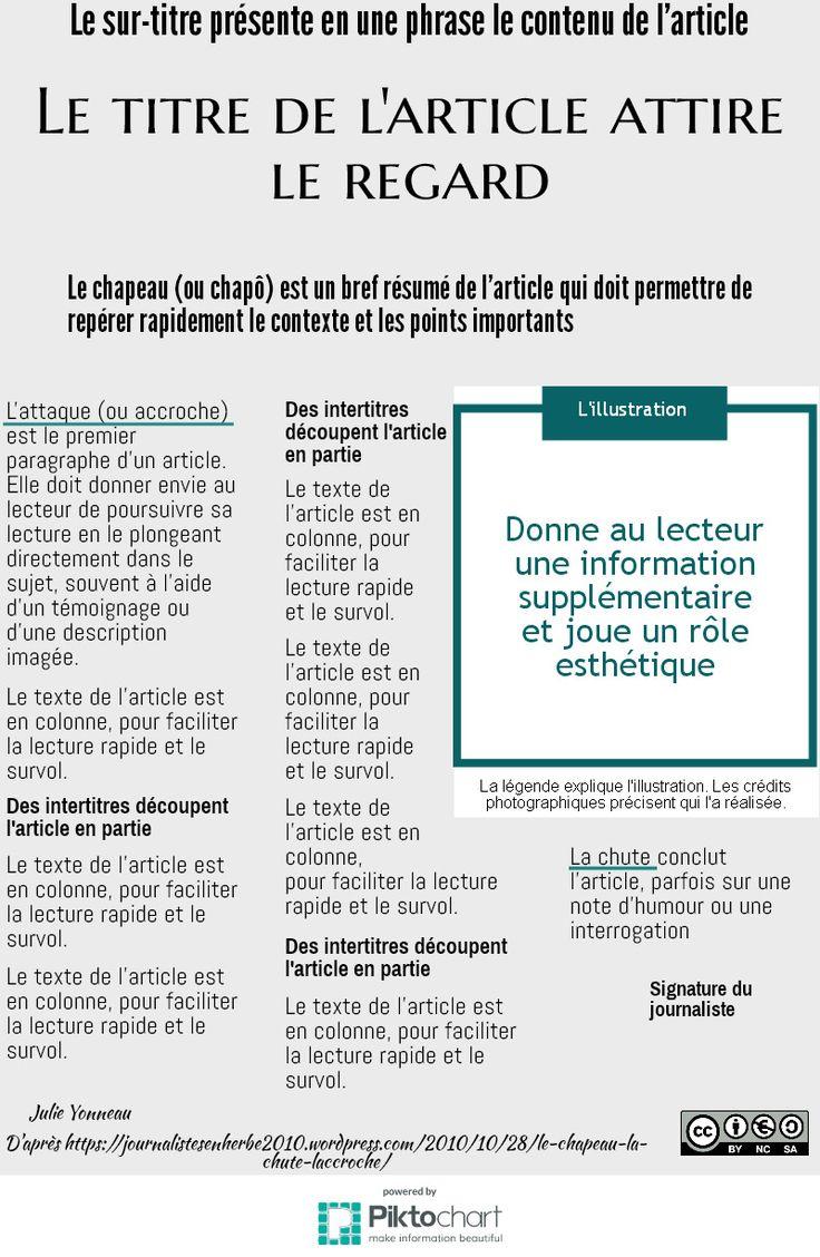 anatomie d'un article | @Piktochart Infographic