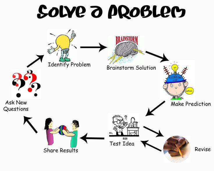 Using The Engineering Design Process To Solve A Math Problem