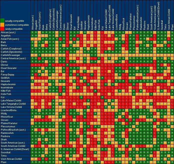 Freshwater Aquarium Chart | Aquarium Life Fish Profiles DIY Aquarium Projects Aquarium Articles ...