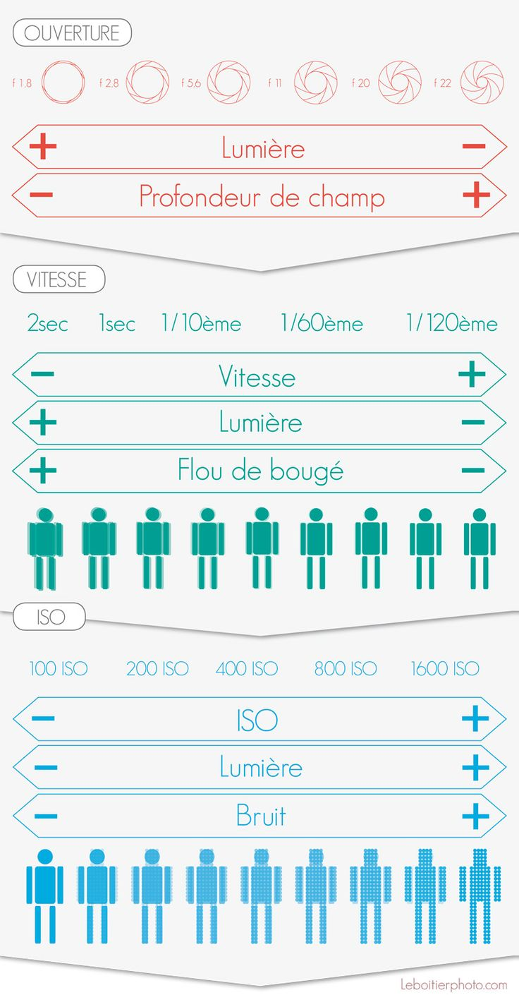 infographie-photographie-leboitierphoto