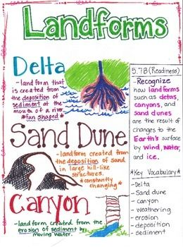 This Landforms poster is designed to aide students in understanding that landforms are created through the processes of weathering, erosion, and deposition. The three main types of landforms that students are tested on in 5th grade are the creation of sand dunes, river deltas, and canyons.