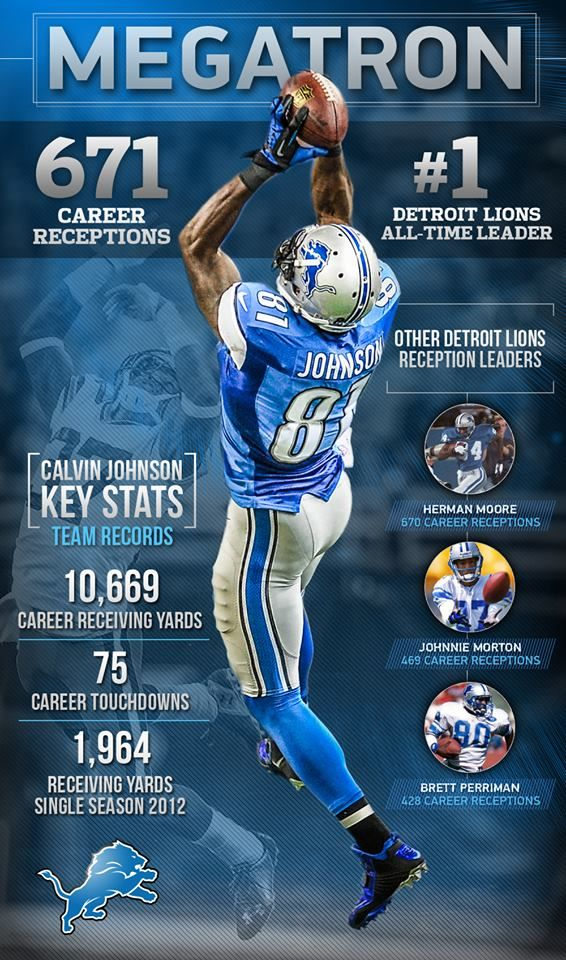 Calvin Johnson-the number one receiver in Lions history.