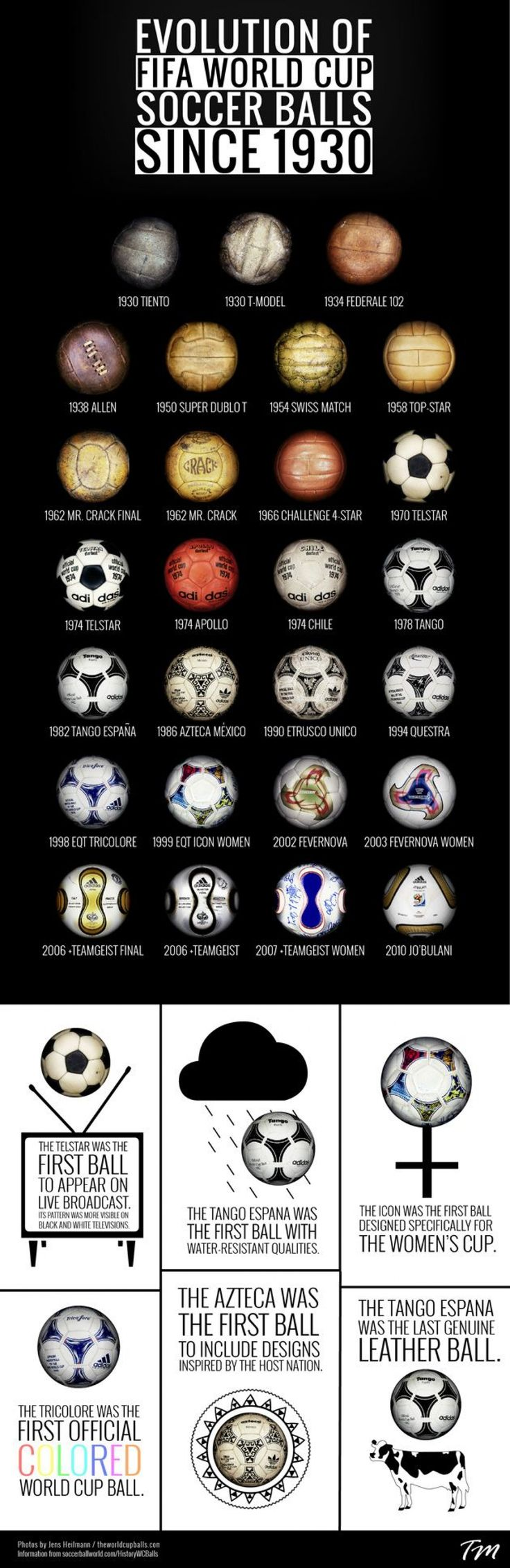 Evolution of FIFA World Cup Soccer Balls since 1930