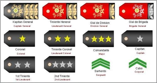 (1898) Rank Insignia of the Philippine Army During the Spanish-American War of 1898 - Herbert Booker - Picasa Web Albums