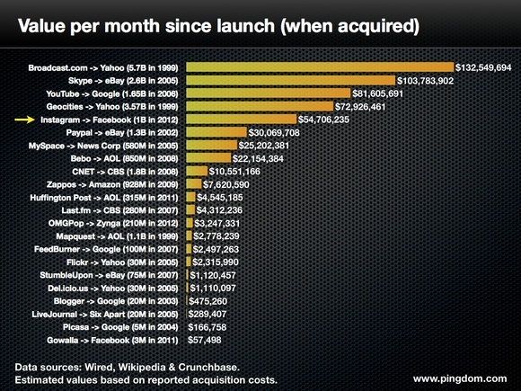 Tech company value per month since launch (when acquired)
