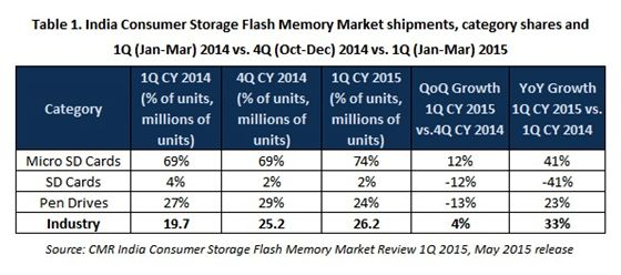 India consumer storage flash memory market registers 26.2 million unit shipments in 1Q CY 2015, a 33% year-on-year growth