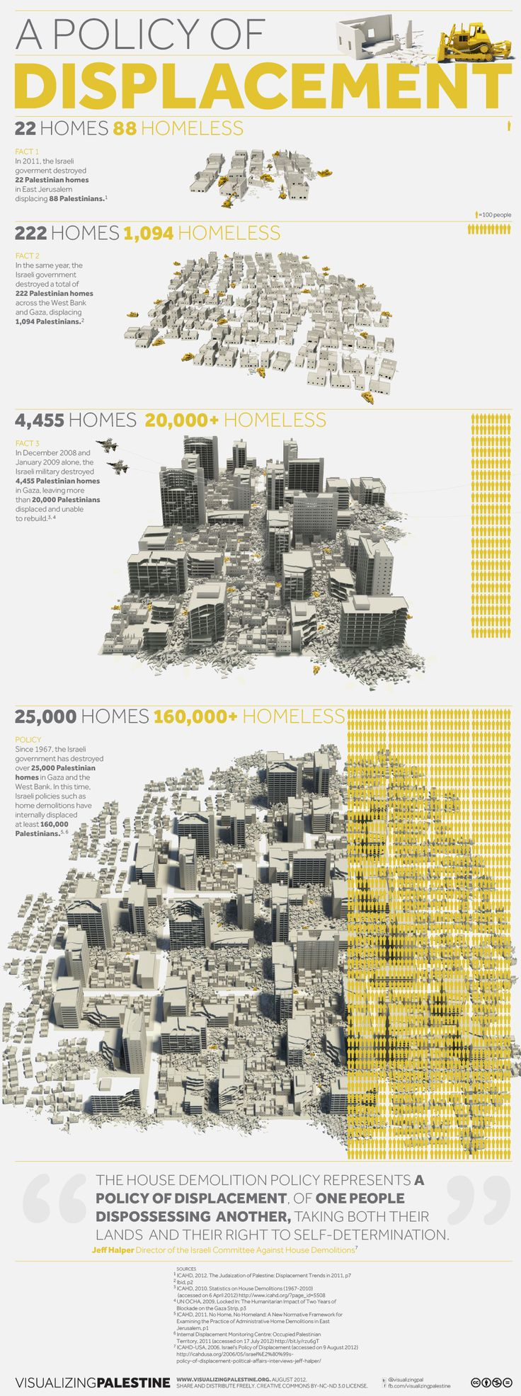A Policy of Displacement: Our first infographic to be featured on Al Jazeera.    Since 1967, over 25,000 Palestinian homes in the West Bank and Gaza have been destroyed by Israeli forces.