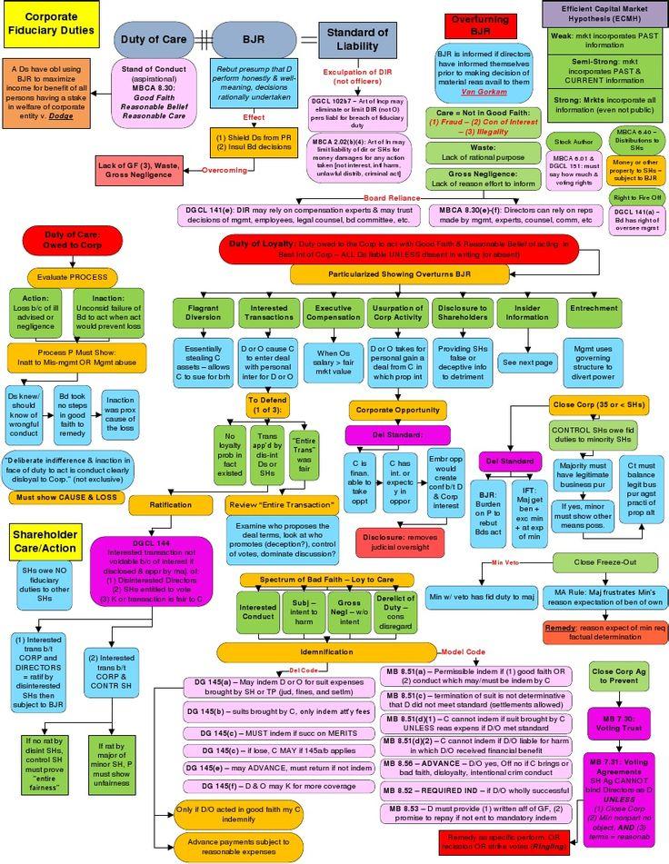 Business Associations Flowchart: Corporate Fiduciary Duties