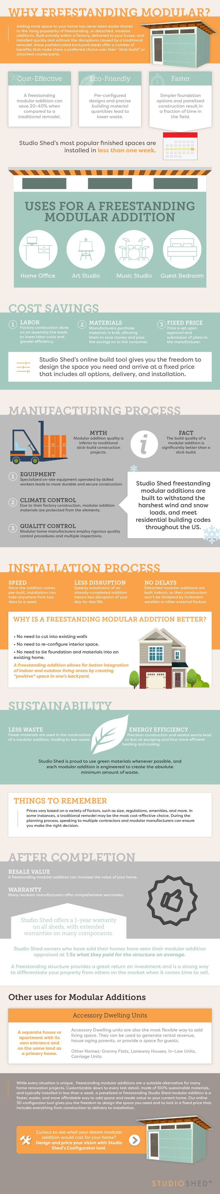 This Infographic From Studio Shed Covers The Benefits Of A Freestanding  Modular Addition Over A Traditional Remodel.