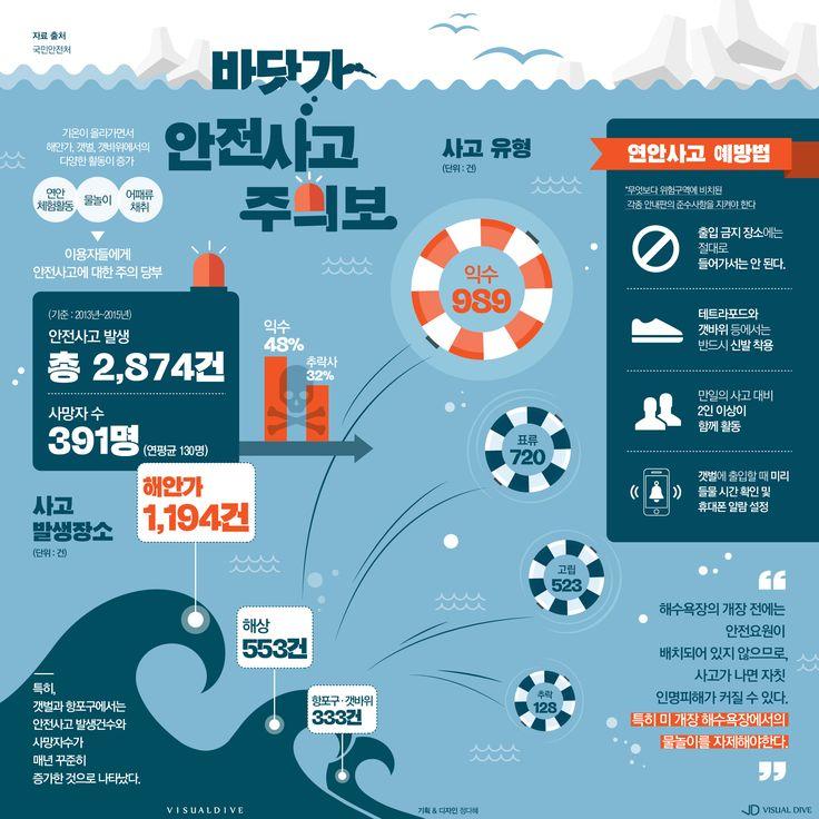 휴가철 바닷가 안전사고 주의보 [인포그래픽] #Coastaccident / #Infographic ⓒ 비주얼다이브 무단 복사·전재·재배포 금지
