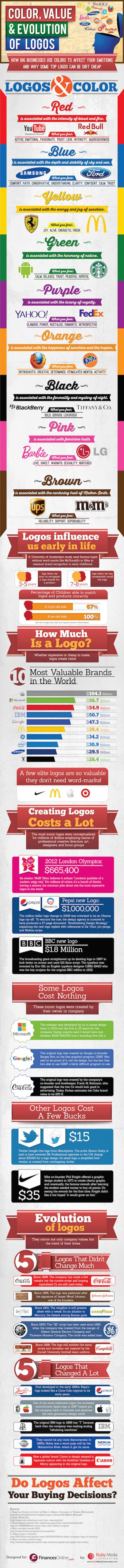 Color, valor y evolución de los #logotipos de grandes empresas
