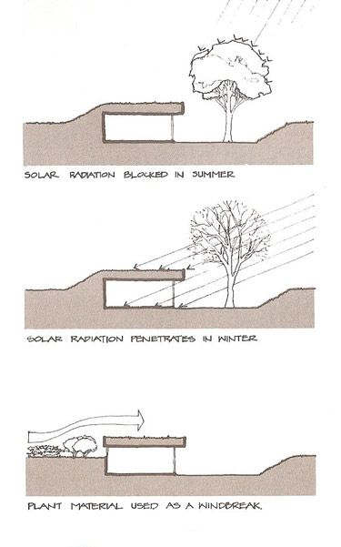 earth bermed houses - Google Search
