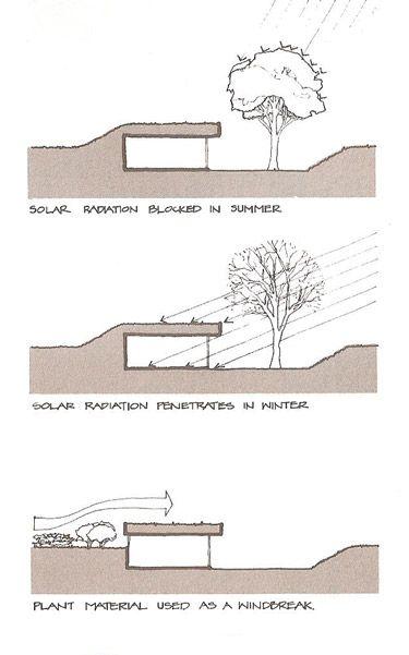 Esquema tipo de vivienda sostenible