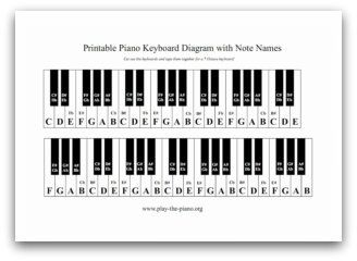 Piano Keyboard Diagram - The Note Names are on the Piano Keys